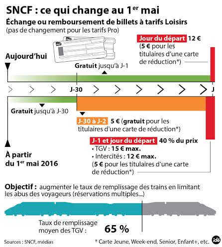 infographie ce qui change sncf echange annulation reservation