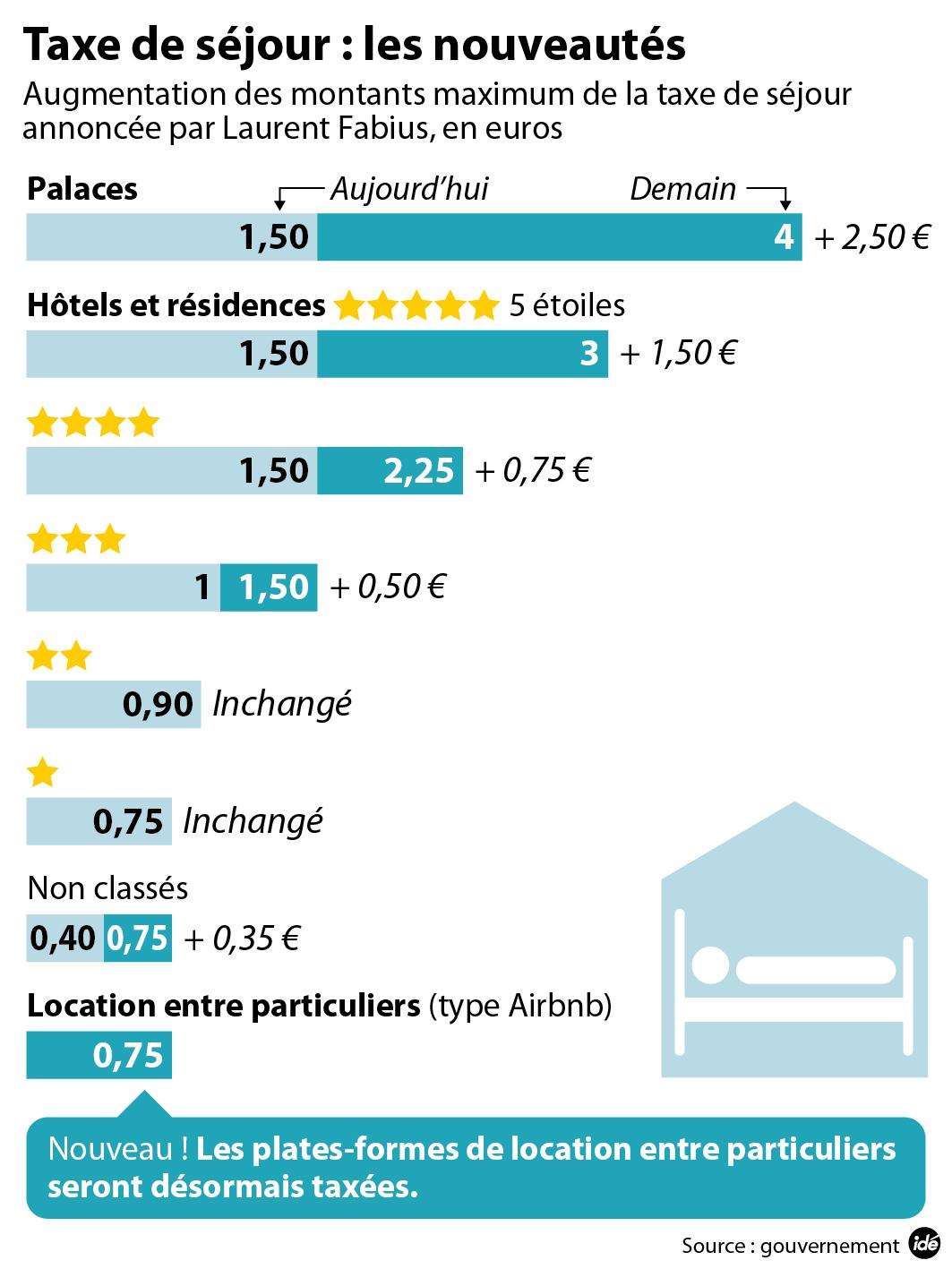 La taxe de s jour en hausse airbnb bient t soumis derni re minute nice matin for Site reservation hotel derniere minute