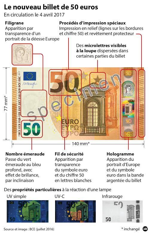 Decouvrez Les Secrets Du Nouveau Billet De 50 Euros Pour Faire Face