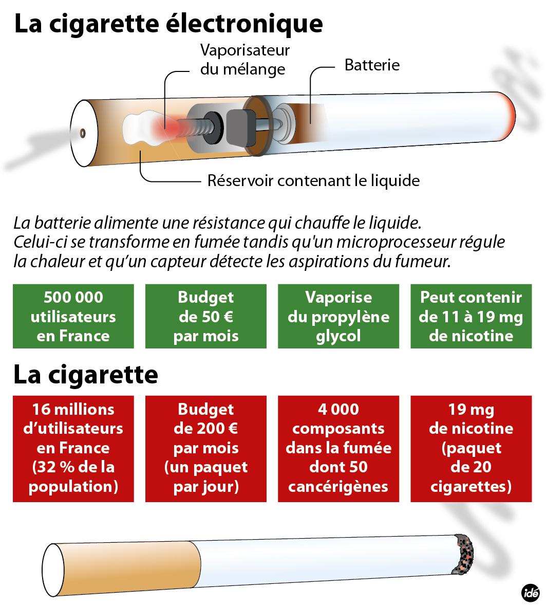 e cigarette plus dangereuse que le tabac une tude aberrante cigarette electronique. Black Bedroom Furniture Sets. Home Design Ideas