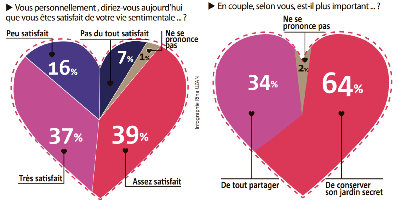 Les fran ais et l 39 amour le sondage qui nous dit tout - Amour entre femme et homme dans le lit ...