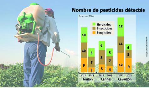 etudes sur les pesticides dans l 39 air le tour en 4 points dans le var var var matin. Black Bedroom Furniture Sets. Home Design Ideas