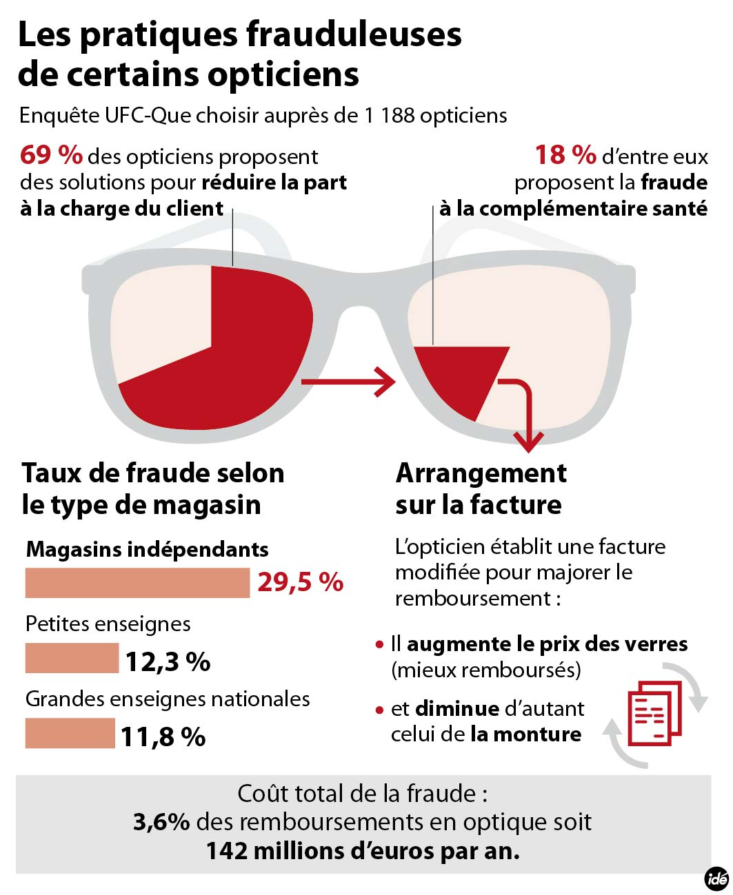 05e6367a8e0b06 L association a mené une enquête (www.quechoisir.org) auprès de 1.188  opticiens, soit 10,4% des magasins. Le