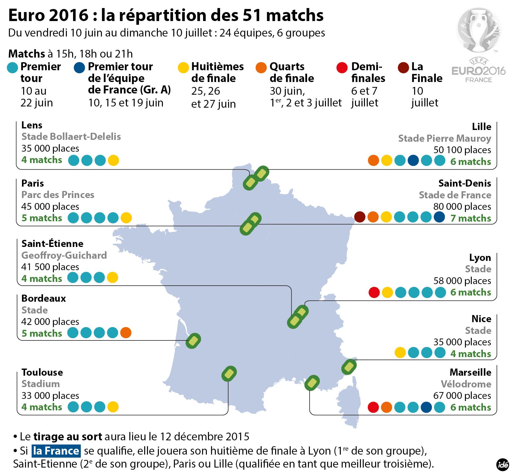 Liminatoires du championnat d Europe de football 20pdia