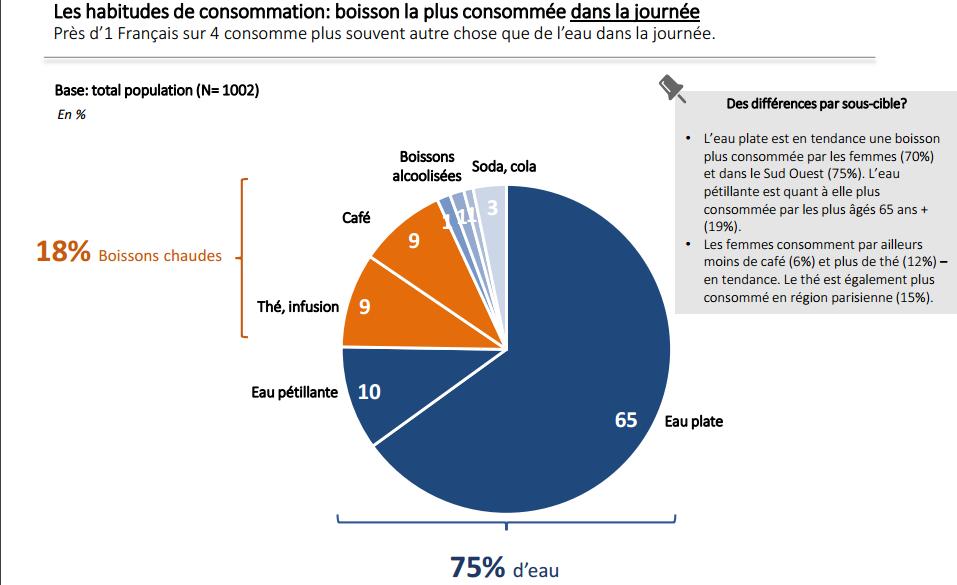 Vous d pensez en moyenne 7 50 euros pour aller boire un for Consommation eau chaude moyenne