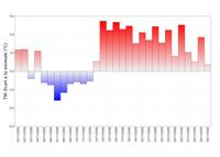 Ecart à la moyenne quotidienne de l'indicateur de températures moyennes sur le sud-est de la France pour novembre 2009